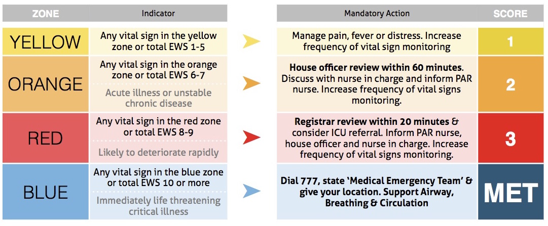 Wellington Early Warning Score Amp Vital Sign Charts Library