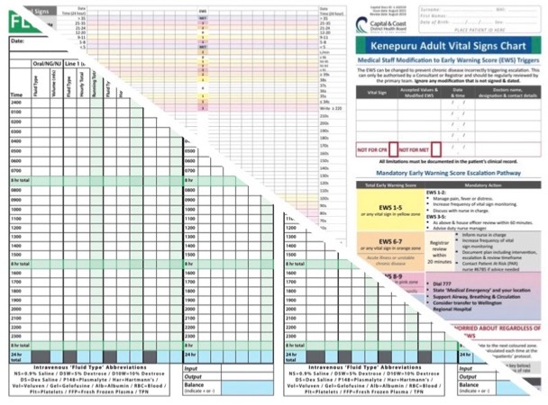Wellington Early Warning Score & Vital Sign Charts Library